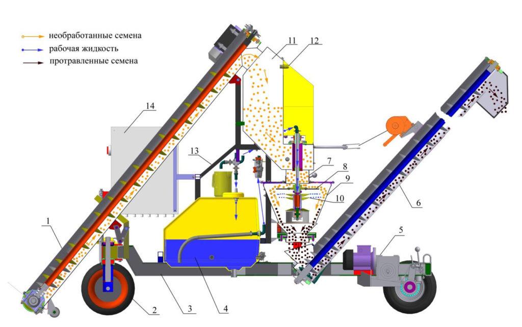 Технологическая схема протравливателя ПС-20.